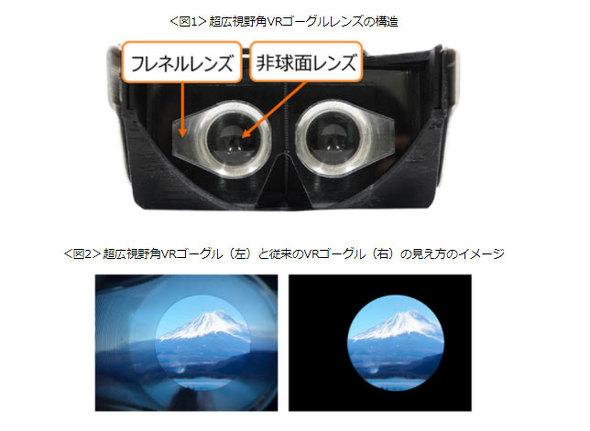 NTTドコモは超広視野角のVRゴーグル用レンズを開発者向けに発売