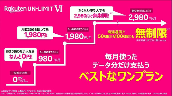 「Rakuten UN-LIMIT VI」は全国民に最適な料金を提供出来るのか?